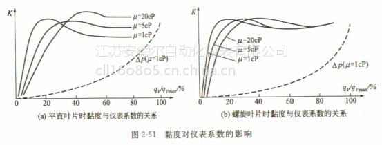 天然气流量计的结构与原理