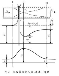 差压式流量计的误差分析及处理