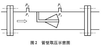 测量锅炉蒸汽流量产生的问题及其解决